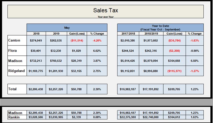 Sales tax diversions May 2019
