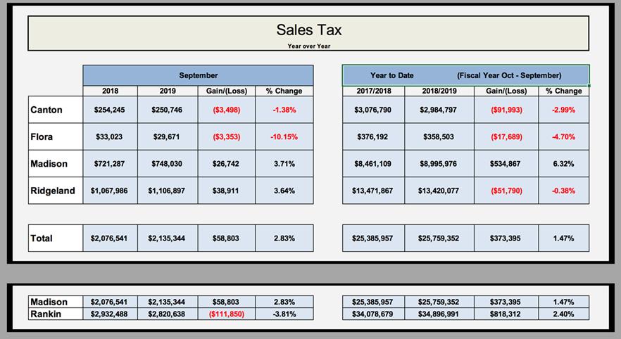 September Sales tax diversions